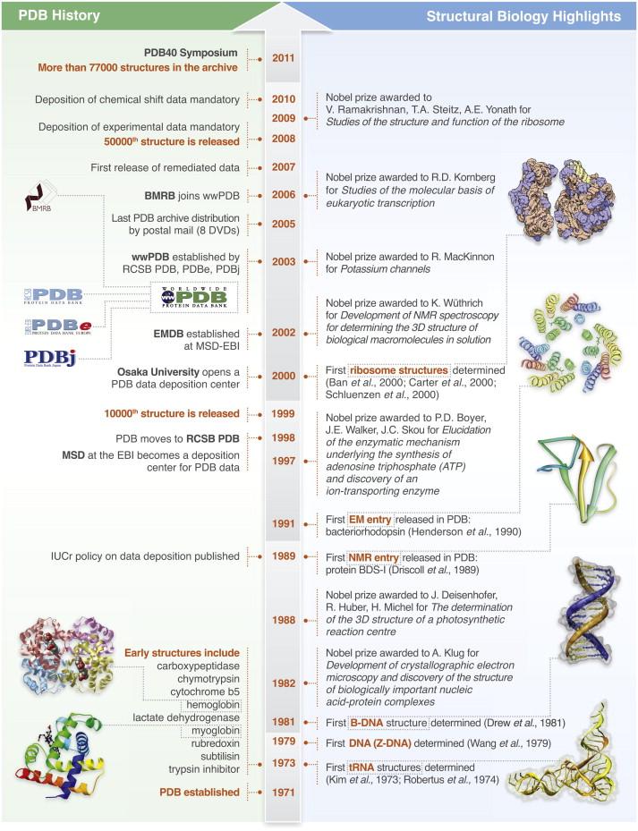 RCSB PDB History